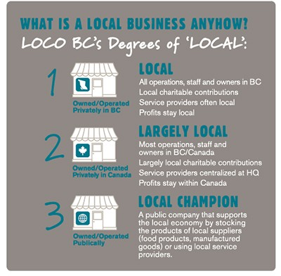 LOCO_Local_Infographic