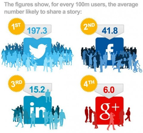 SocialMedia100m-average-number