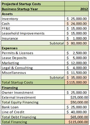 Projected-Start-Up-Costs